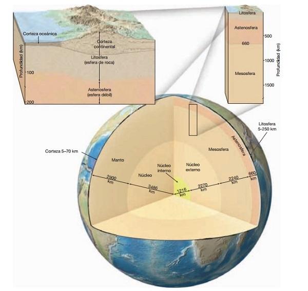 Cuáles Son Las Capas Principales Del Interior De La Tierra