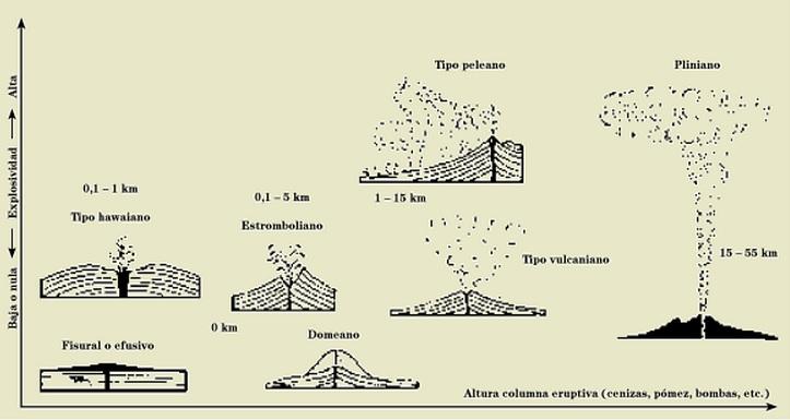 Qué tipos de erupciones volcánicas existen?